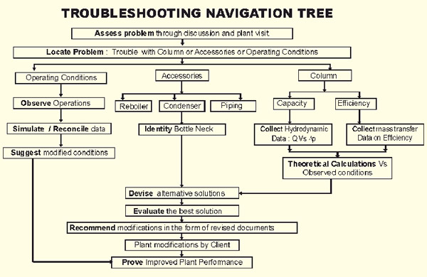 Trouble Shooting Navigation Tree